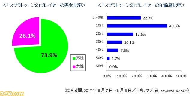【ファミ通】Nintendo switchの購入者割合が公開!!10-20代が約5割という結果に納得!!