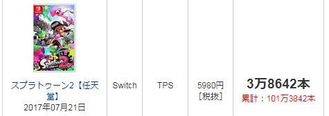 【祝】Switchに半年も経たずミリオンセラーが誕生!!!!